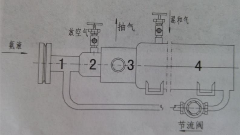 氨制冷系统存有过多空气的象征: 压缩机排气压力表指针急剧摆动。 压缩机排气温度高于正常温度。 压缩机回气温度过热。 冷凝温度与冷凝压力升高。 空气无论从氨制冷系统的任何部位进入,都将被压缩机吸入经压缩后排到冷凝器中,由于冷凝器与高压贮液器通过均压管及液体及连在一起,所以空气也会进入高压贮液器中。 由于高压贮液器具有液封作用,空气是很难进入低压系统。所以空气主要积聚在冷凝器、高压贮液器、虹吸罐等高压设备中。对于氨系统来说,由于空气密度大于氨,所以在立式冷凝器中,空气主要积聚在冷凝器中下部,高压贮液器