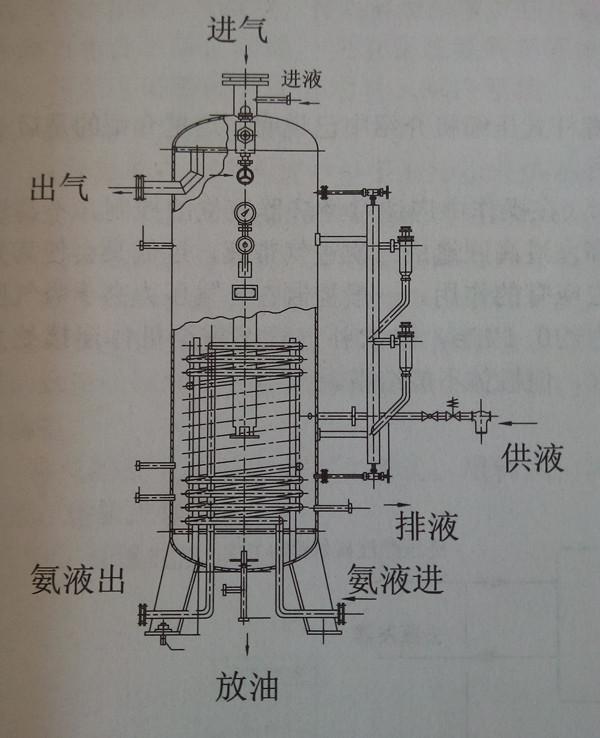 氨制冷系统冷库设备中间冷却器